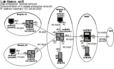 ent1 lab diagram